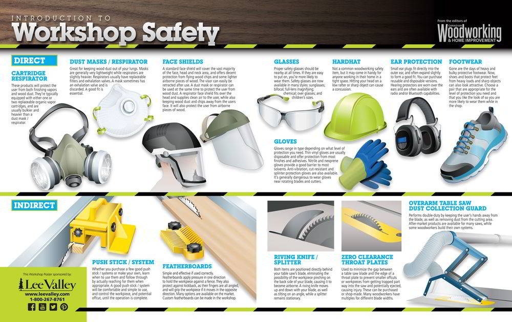 Workshop safety poster