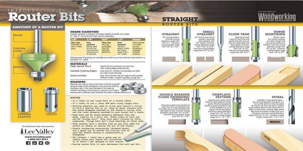 Router bits: straight