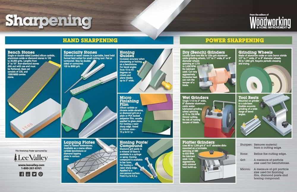 Sharpening Poster