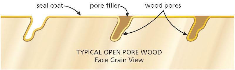 open-pore-wood
