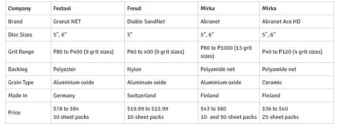 Net-Backed Abrasive Sanding Discs chart