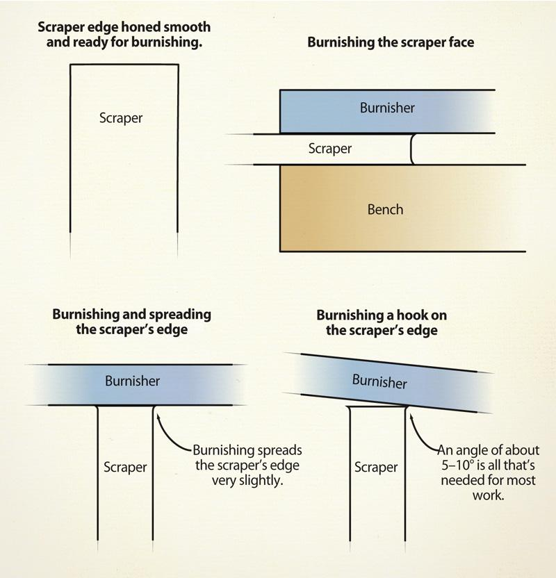 Cabinet scraper illustration