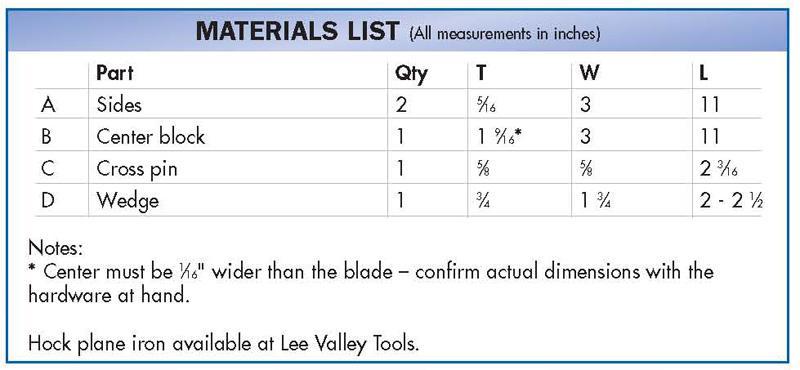 handplane materials list